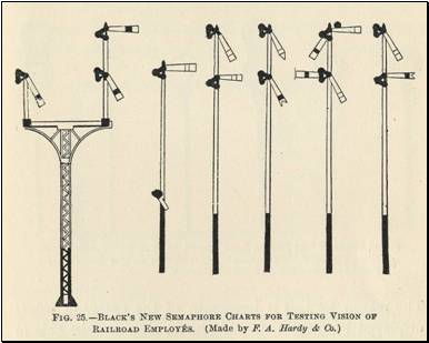 Semaphore signal chart for testing visual acuity